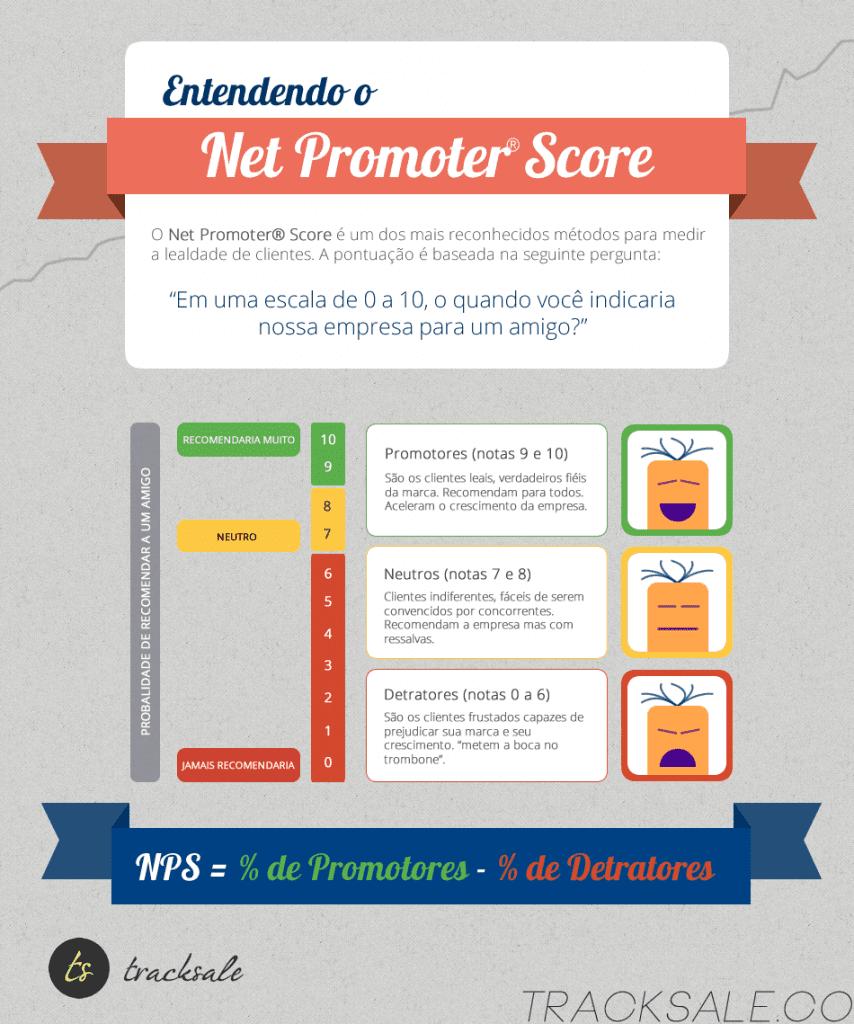 infográfico net promoter score